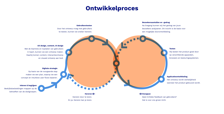 Schematische weergave van ons iteratief ontwikkelproces, met daarin onder andere analyse, ontwerp, testen en bouwen