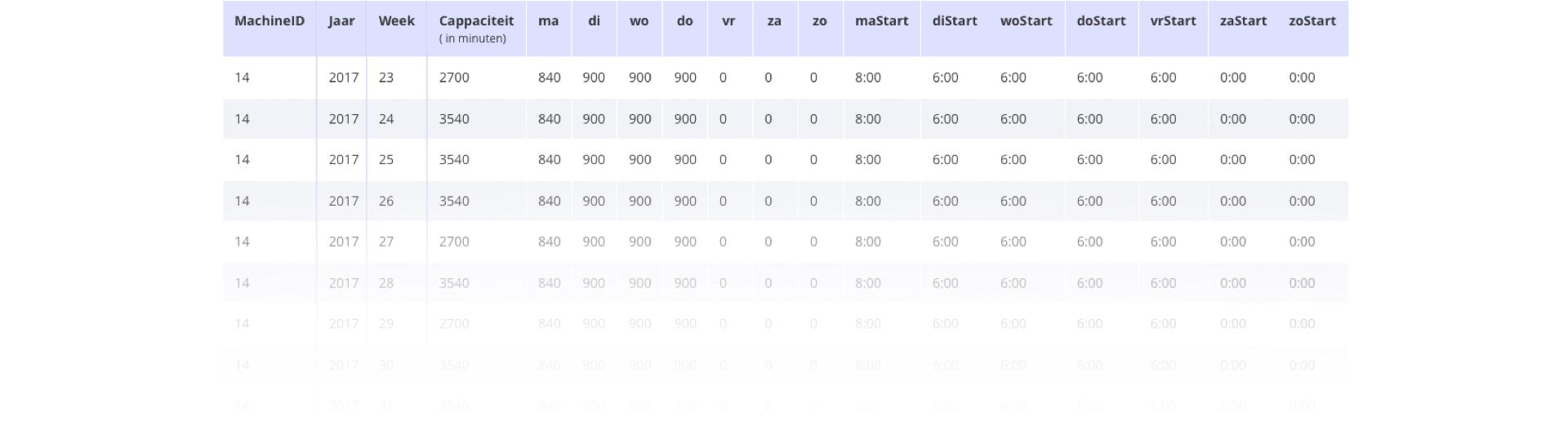 Screenshot van schema met capaciteit per week en de bijbehorende geschatte kosten per drukgang