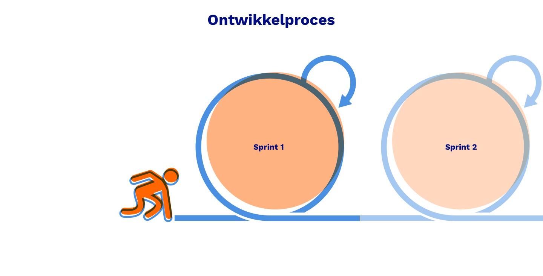 Sfeerbeeld ontwikkelproces in opeenvolgende sprints met iteratieve werkwijze